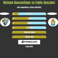 Hicham Boussefiane vs Fabio Gonzalez h2h player stats