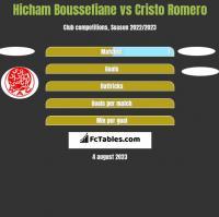 Hicham Boussefiane vs Cristo Romero h2h player stats