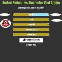 Andrei Sintean vs Alexandru Vlad Achim h2h player stats