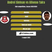 Andrei Sintean vs Alfonso Taira h2h player stats