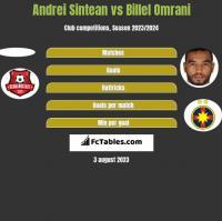 Andrei Sintean vs Billel Omrani h2h player stats