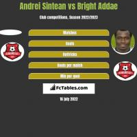 Andrei Sintean vs Bright Addae h2h player stats