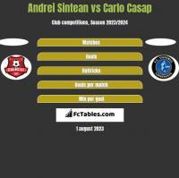Andrei Sintean vs Carlo Casap h2h player stats