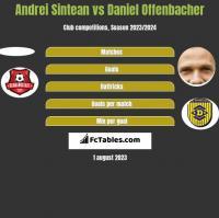 Andrei Sintean vs Daniel Offenbacher h2h player stats