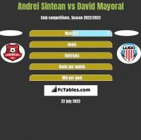 Andrei Sintean vs David Mayoral h2h player stats