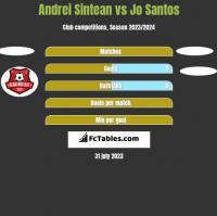 Andrei Sintean vs Jo Santos h2h player stats