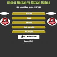 Andrei Sintean vs Razvan Dalbea h2h player stats
