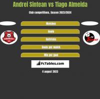 Andrei Sintean vs Tiago Almeida h2h player stats