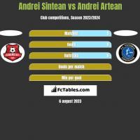 Andrei Sintean vs Andrei Artean h2h player stats