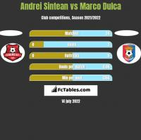 Andrei Sintean vs Marco Dulca h2h player stats