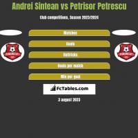 Andrei Sintean vs Petrisor Petrescu h2h player stats
