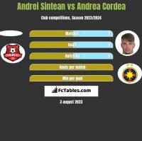 Andrei Sintean vs Andrea Cordea h2h player stats