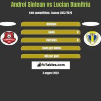 Andrei Sintean vs Lucian Dumitriu h2h player stats