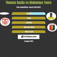 Thomas Basila vs Abdoulaye Toure h2h player stats