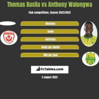 Thomas Basila vs Anthony Walongwa h2h player stats