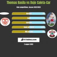 Thomas Basila vs Duje Caleta-Car h2h player stats