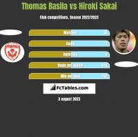 Thomas Basila vs Hiroki Sakai h2h player stats