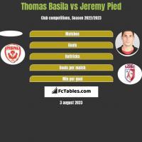 Thomas Basila vs Jeremy Pied h2h player stats