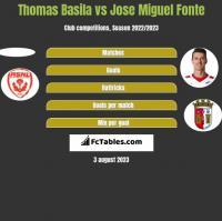 Thomas Basila vs Jose Miguel Fonte h2h player stats