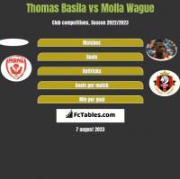 Thomas Basila vs Molla Wague h2h player stats