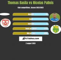 Thomas Basila vs Nicolas Pallois h2h player stats