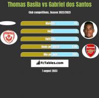 Thomas Basila vs Gabriel dos Santos h2h player stats