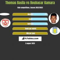 Thomas Basila vs Boubacar Kamara h2h player stats