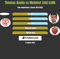 Thomas Basila vs Mehmet Zeki Celik h2h player stats
