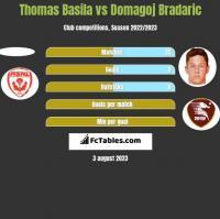 Thomas Basila vs Domagoj Bradaric h2h player stats