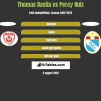 Thomas Basila vs Percy Ruiz h2h player stats