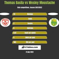 Thomas Basila vs Wesley Moustache h2h player stats