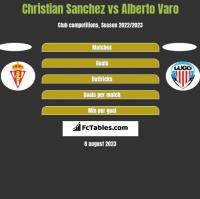 Christian Sanchez vs Alberto Varo h2h player stats