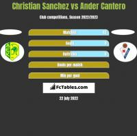 Christian Sanchez vs Ander Cantero h2h player stats