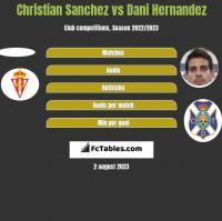 Christian Sanchez vs Dani Hernandez h2h player stats