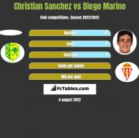 Christian Sanchez vs Diego Marino h2h player stats