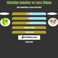 Christian Sanchez vs Luca Zidane h2h player stats