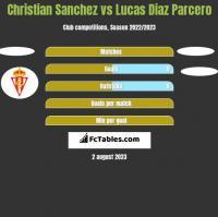 Christian Sanchez vs Lucas Diaz Parcero h2h player stats