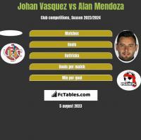 Johan Vasquez vs Alan Mendoza h2h player stats