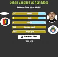 Johan Vasquez vs Alan Mozo h2h player stats