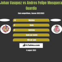 Johan Vasquez vs Andres Felipe Mosquera Guardia h2h player stats