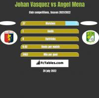Johan Vasquez vs Angel Mena h2h player stats