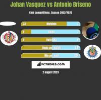 Johan Vasquez vs Antonio Briseno h2h player stats