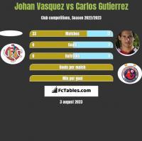 Johan Vasquez vs Carlos Gutierrez h2h player stats