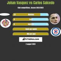 Johan Vasquez vs Carlos Salcedo h2h player stats