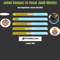 Johan Vasquez vs Cesar Jasib Montes h2h player stats