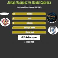 Johan Vasquez vs David Cabrera h2h player stats
