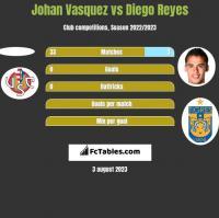 Johan Vasquez vs Diego Reyes h2h player stats
