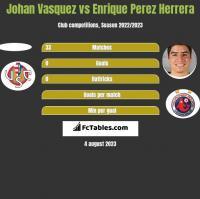 Johan Vasquez vs Enrique Perez Herrera h2h player stats