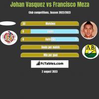 Johan Vasquez vs Francisco Meza h2h player stats