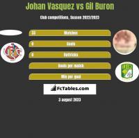 Johan Vasquez vs Gil Buron h2h player stats